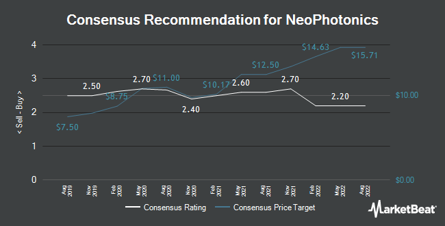 Analyst Recommendations for NeoPhotonics (NYSE:NPTN)