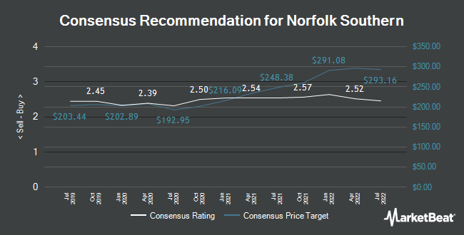 Analyst Recommendations for Norfolk Southern (NYSE:NSC)