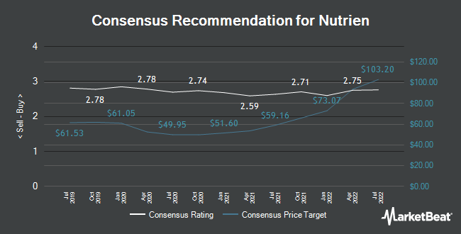 Analyst Recommendations for Nutrien (NYSE:NTR)