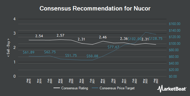 Nucor Nue Stock Rating Reaffirmed By Jefferies Financial Group