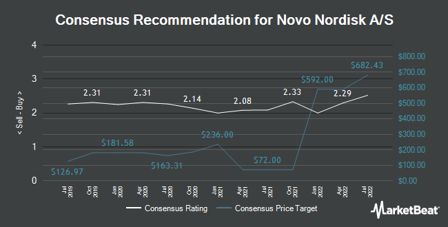 Analyst Recommendations for Novo Nordisk A/S (NYSE:NVO)