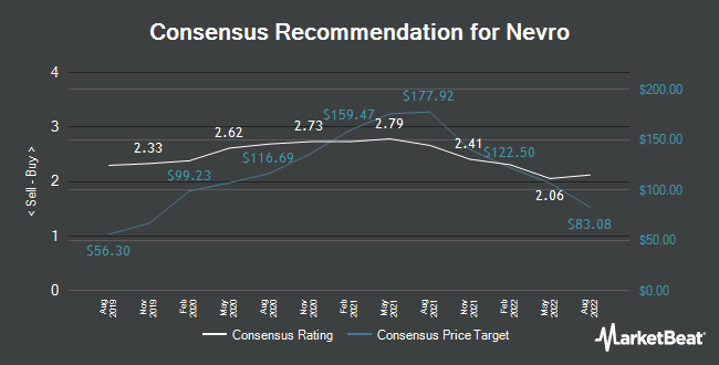 Analyst Recommendations for Nevro (NYSE:NVRO)