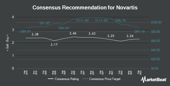 Analyst Recommendations for Novartis (NYSE:NVS)