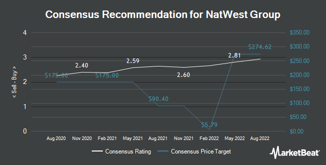 Analyst Recommendations for NatWest Group (NYSE:NWG)