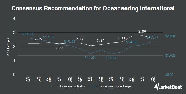 Analyst Recommendations for Oceaneering International (NYSE:OII)