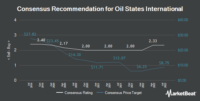 Analyst Recommendations for Oil States International (NYSE:OIS)