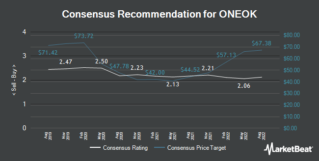 Analyst Recommendations for ONEOK (NYSE:OKE)