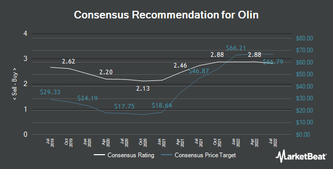 Analyst Recommendations for Olin (NYSE:OLN)