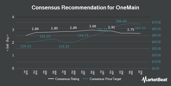 Analyst Recommendations for OneMain (NYSE:OMF)