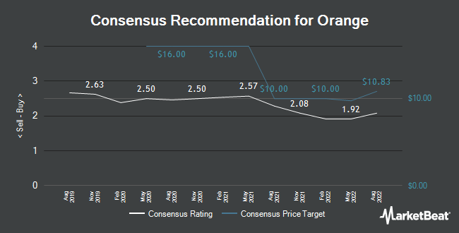 Analyst Recommendations for Orange (NYSE:ORAN)