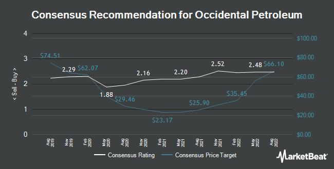 Analyst Recommendations for Occidental Petroleum (NYSE:OXY)