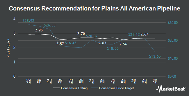 Analyst Recommendations for Plains All American Pipeline (NYSE:PAA)