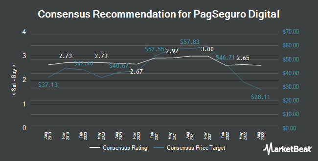Analyst Recommendations for PagSeguro Digital (NYSE:PAGS)