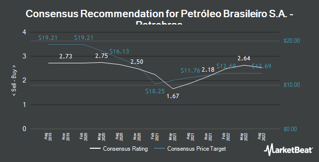 Analyst Recommendations for PETROLEO BRASIL/ADR (NYSE:PBR)