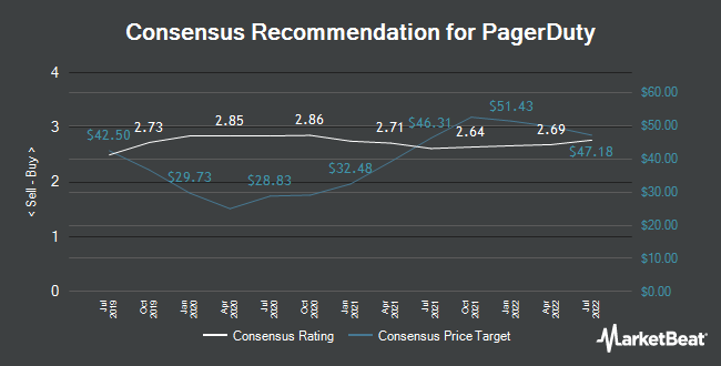 Analyst Recommendations for Pagerduty (NYSE:PD)