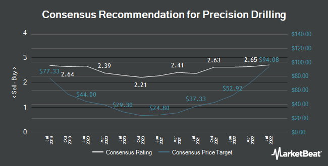 Analyst Recommendations for Precision Drilling (NYSE:PDS)