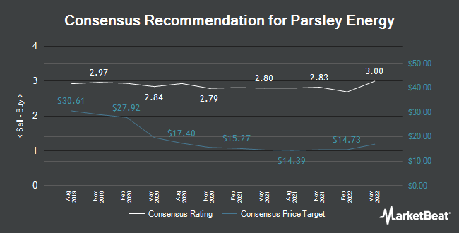 Analyst Recommendations for Parsley Energy (NYSE:PE)