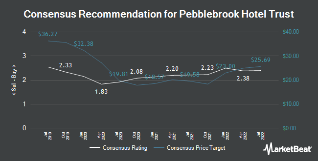 Analyst Recommendations for Pebblebrook Hotel Trust (NYSE:PEB)