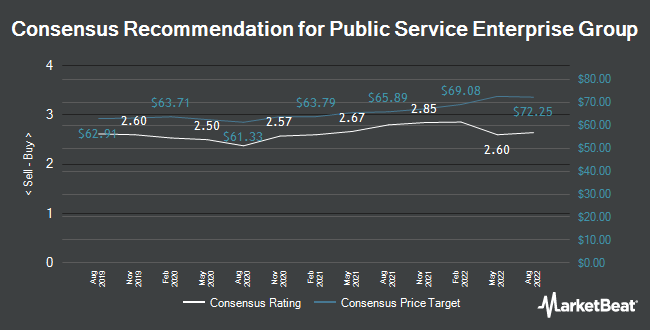 Analyst Recommendations for Public Service Enterprise Group (NYSE:PEG)