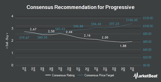 Analyst Recommendations for Progressive (NYSE:PGR)
