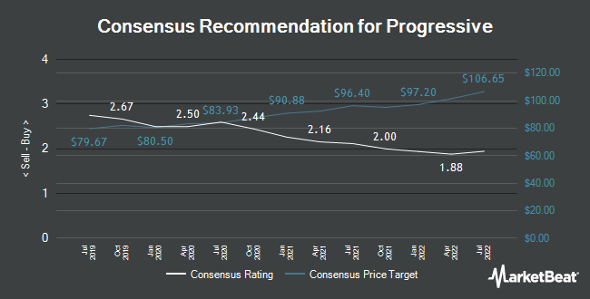 Analyst Recommendations for The Progressive (NYSE:PGR)