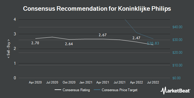 Analyst Recommendations for Koninklijke Philips (NYSE:PHG)
