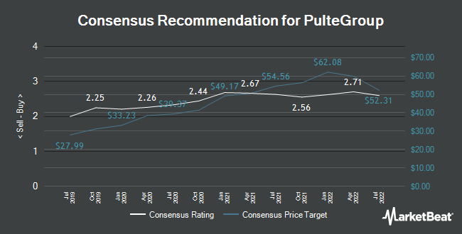 Analyst Recommendations for PulteGroup (NYSE:PHM)