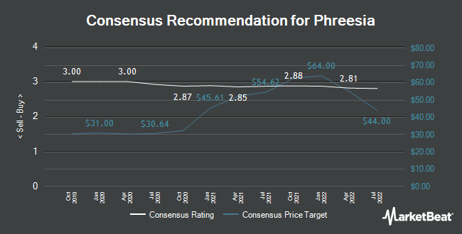 Analyst Recommendations for Phreesia (NYSE:PHR)