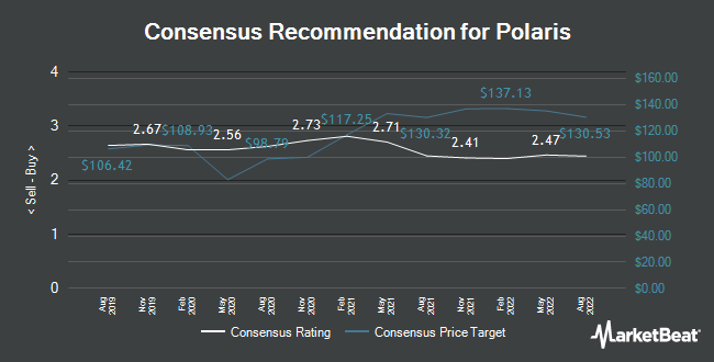 Analyst Recommendations for Polaris Industries (NYSE:PII)