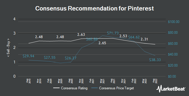 Analyst Recommendations for Pinterest (NYSE:PINS)