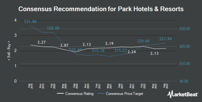 Analyst Recommendations for Park Hotels & Resorts (NYSE:PK)