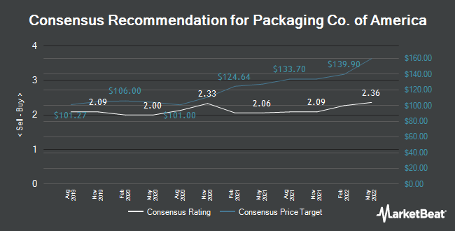 Analyst Recommendations for Packaging Co. of America (NYSE:PKG)