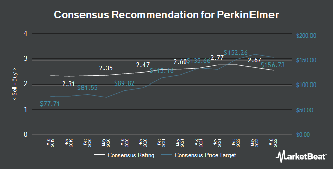 Analyst Recommendations for PerkinElmer (NYSE:PKI)