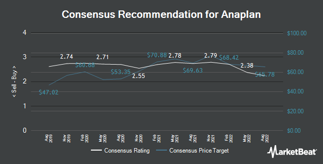 Analyst Recommendations for Anaplan (NYSE:PLAN)