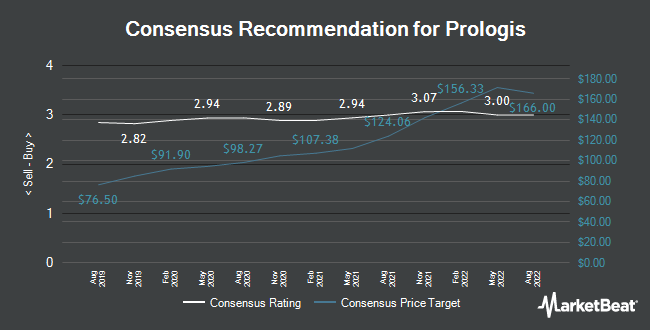 Analyst Recommendations for Prologis (NYSE:PLD)