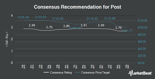 Analyst Recommendations for Post (NYSE:POST)