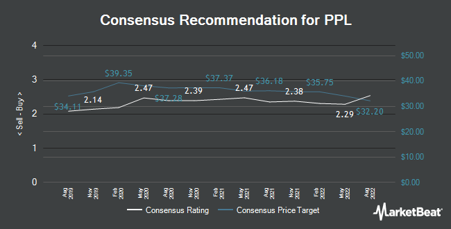 Analyst Recommendations for PPL (NYSE:PPL)