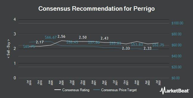 Analyst Recommendations for Perrigo (NYSE:PRGO)