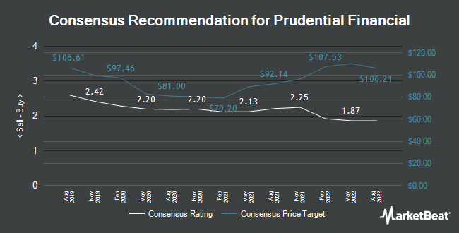 Analyst Recommendations for Prudential Financial (NYSE:PRU)