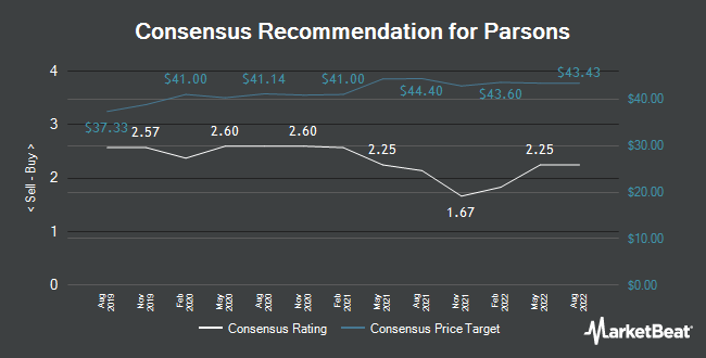 Analyst Recommendations for Parsons (NYSE:PSN)