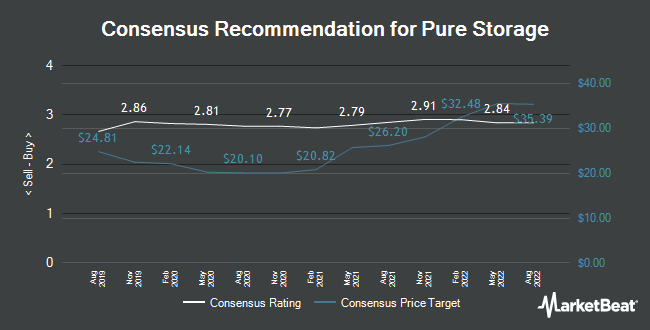 Analyst Recommendations for Pure Storage (NYSE:PSTG)
