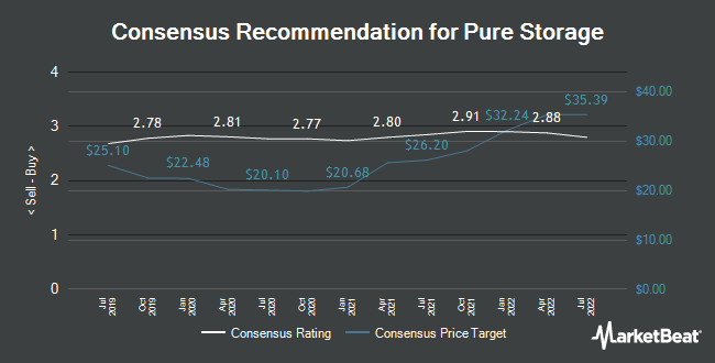 Pure Storage (NYSE:PSTG) Given a $19 00 Price Target by Lake