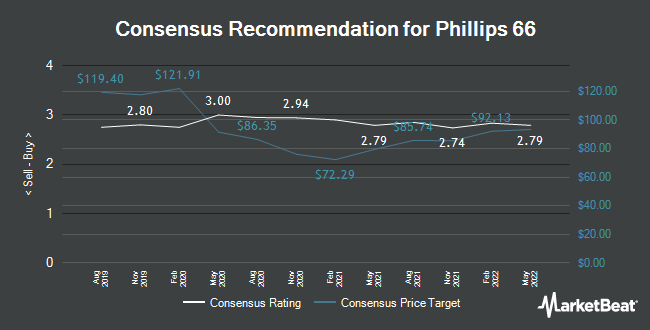 Analyst Recommendations for Phillips 66 (NYSE:PSX)