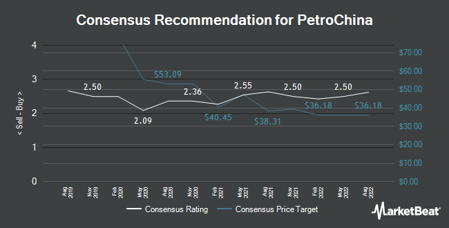 Analyst Recommendations for PetroChina (NYSE:PTR)