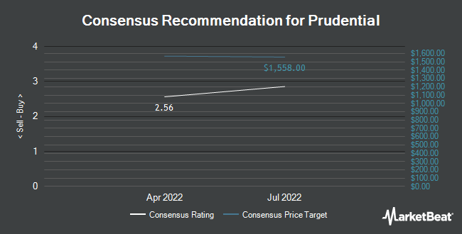Analyst Recommendations for Prudential (NYSE:PUK)