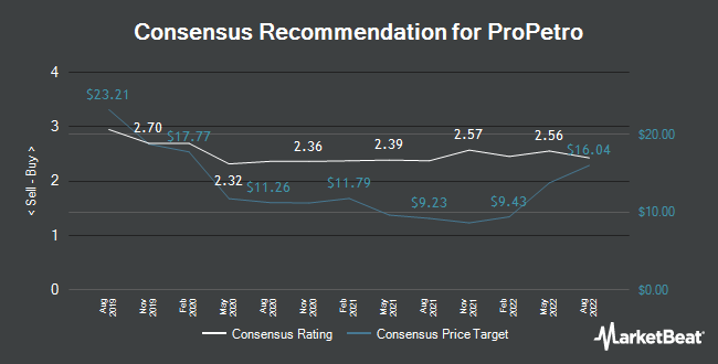Analyst Recommendations for Propetro (NYSE:PUMP)