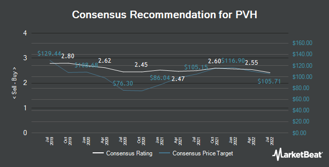 Analyst Recommendations for PVH (NYSE:PVH)