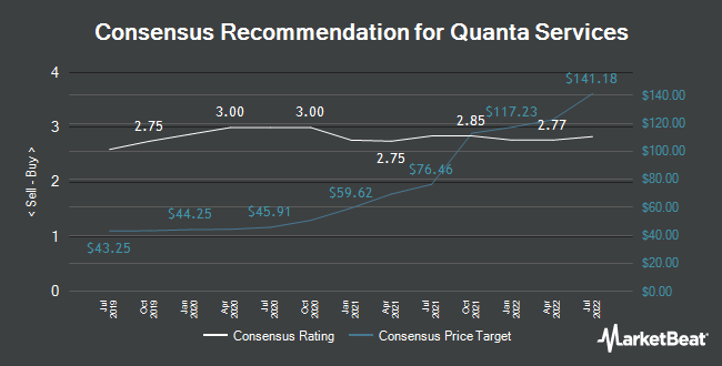 Analyst Recommendations for Quanta Services (NYSE:PWR)
