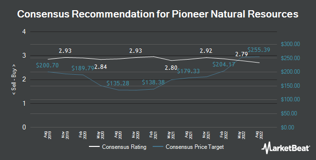 Analyst Recommendations for Pioneer Natural Resources (NYSE:PXD)