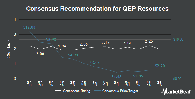 Analyst Recommendations for QEP Resources (NYSE:QEP)